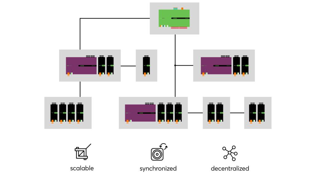 Esquema del servidor de audio Loxone