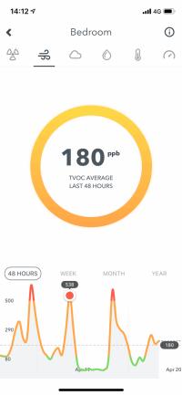 Aplicación Airthings - Gráfico