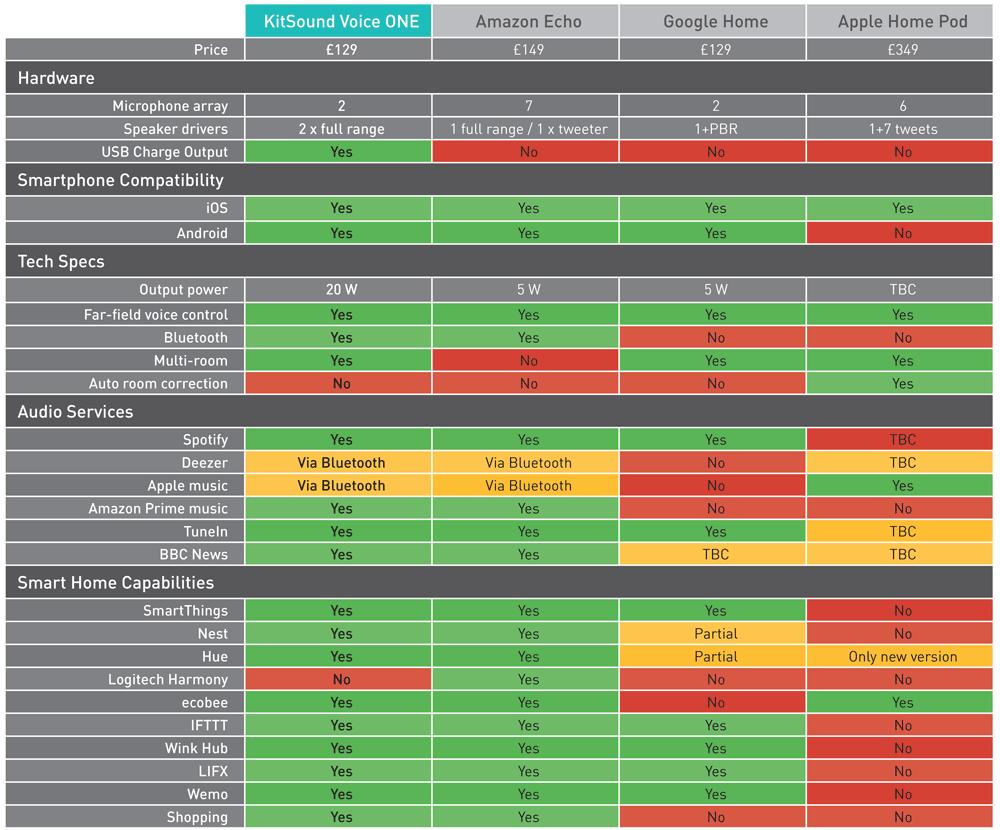 Comparación de altavoces inteligentes KitSound