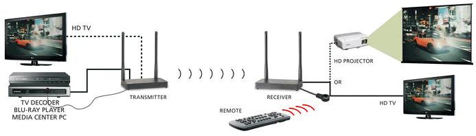 El nuevo TV Anywhere Wireless HD de Marmitek es un extensor HDMI de 1080p