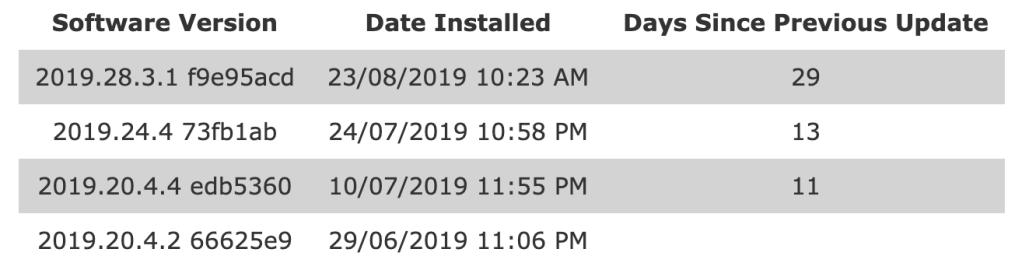 Tesla Model 3 Software Updates - TeslaFi